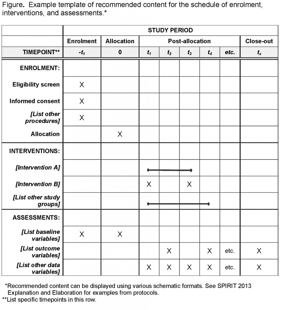schedule of enrolment interventions and assessments